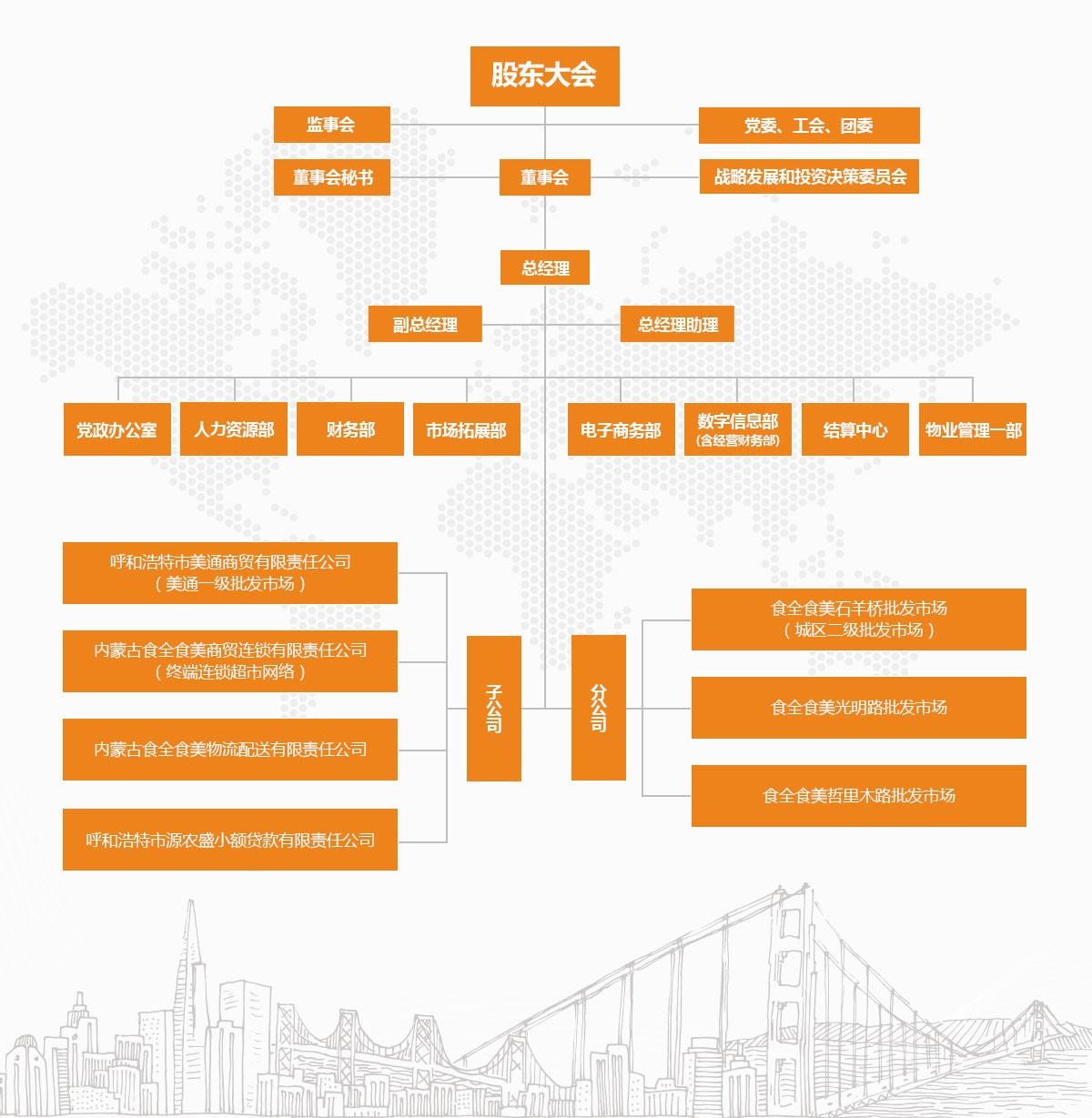 内蒙古食全食美股份有限公司组织框架图